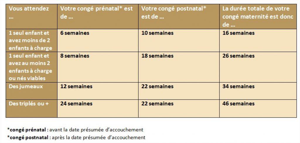 La durée du congé maternité en France